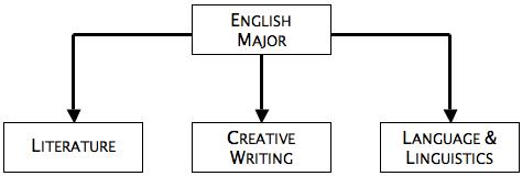 English Undergraduate Major Tracks